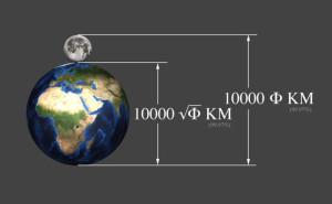 Earth-metre